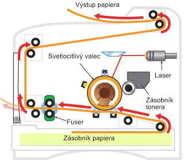 prierez laserovou tlačiarňou
