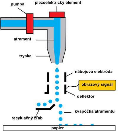 prierez piezoelektrickou tlačovou tryskou